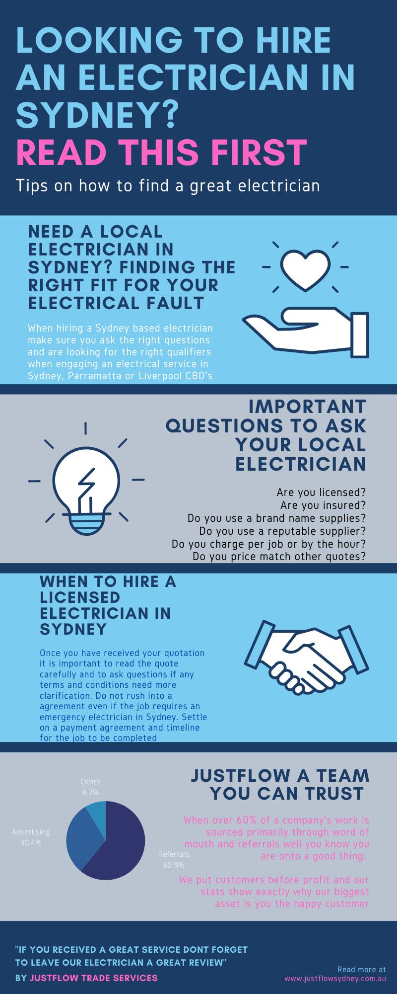 Electrician Infographics local electricians emergency electrician Sydney Moorebank Parramatta